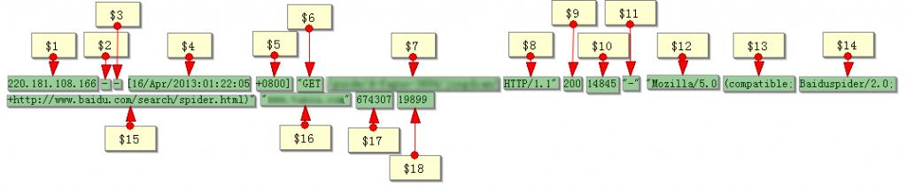 日志分析及网站运营改进实例