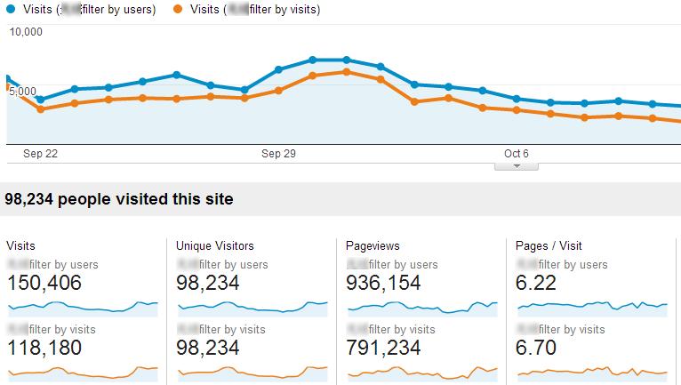 GA新版功能的不完全解读 user visits filter